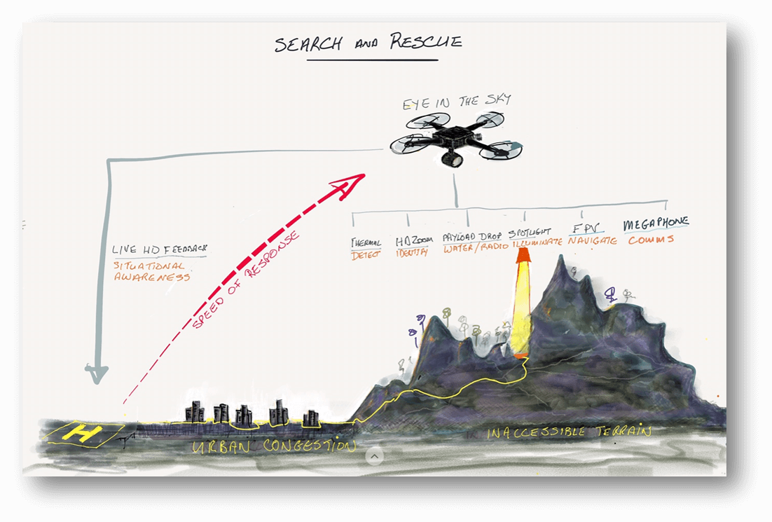 Drones in Search and Rescue
