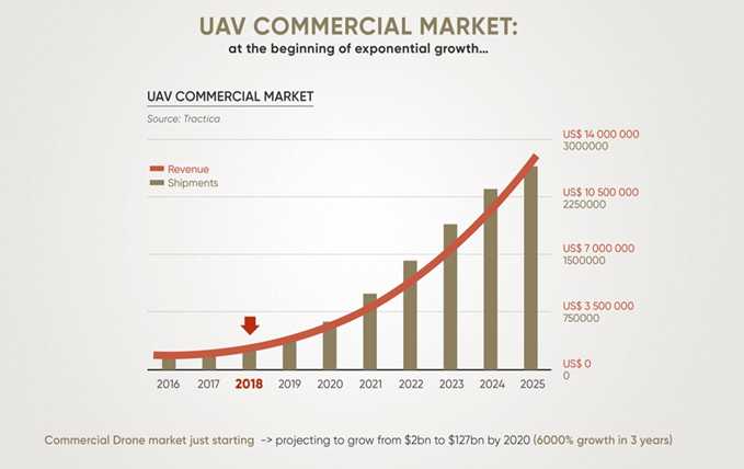 Growth in commercial drone market