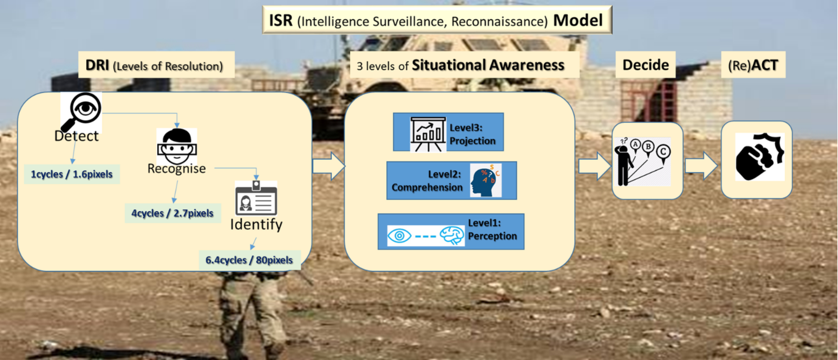 Drones in Security and Surveillance ISR Model