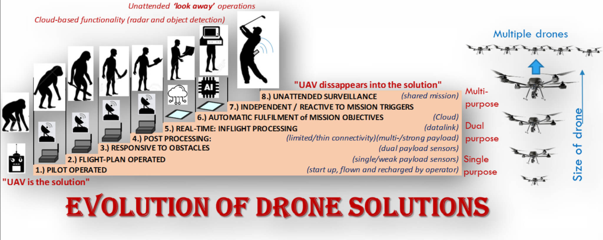 Evolution of drone solutions