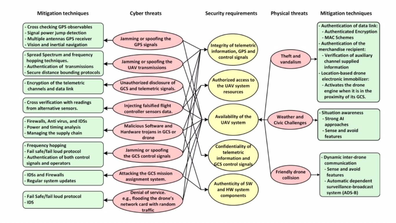 UAV Skylink security