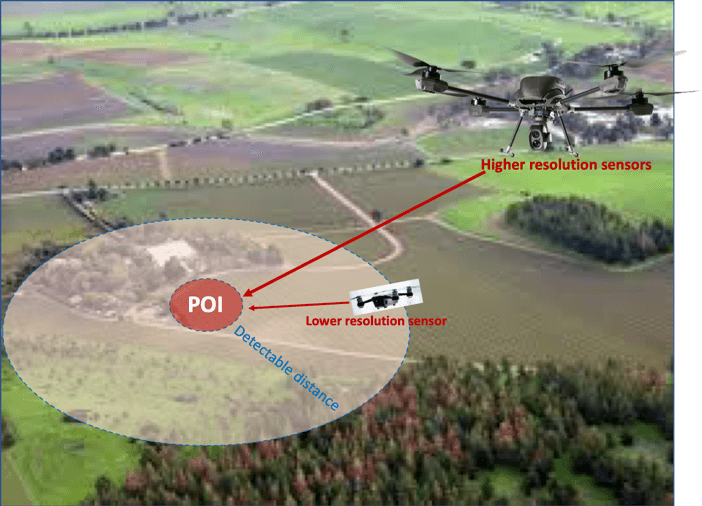 Drone distance from target