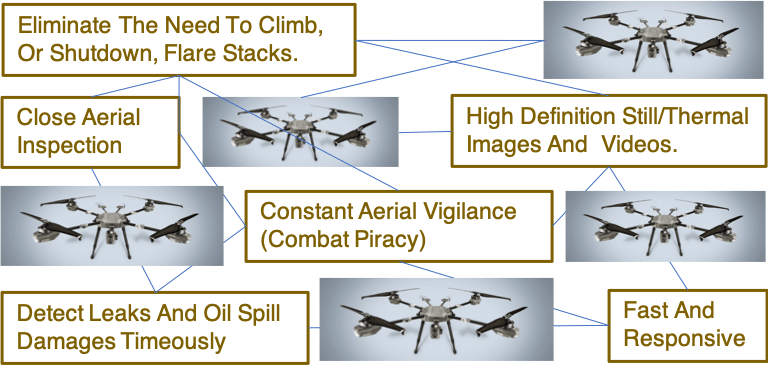 Drone inspection for Offshore Oilrigs