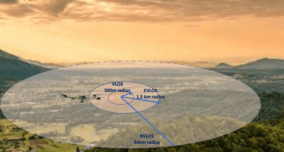 BVLOS drones distance comparisons