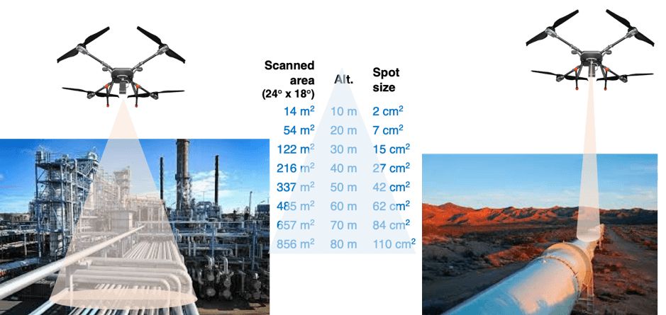 Methane Gas detection