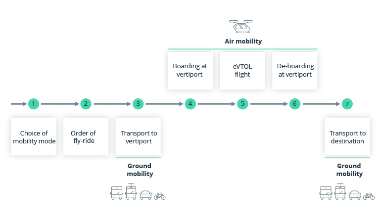 multi-modal transport including Air Mobility