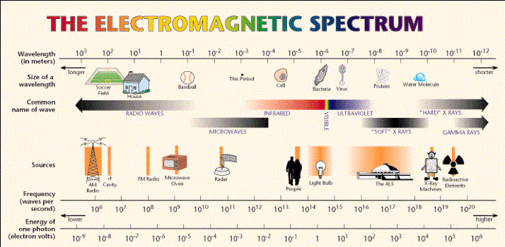 electromagnetic spectrum for detecting humans
