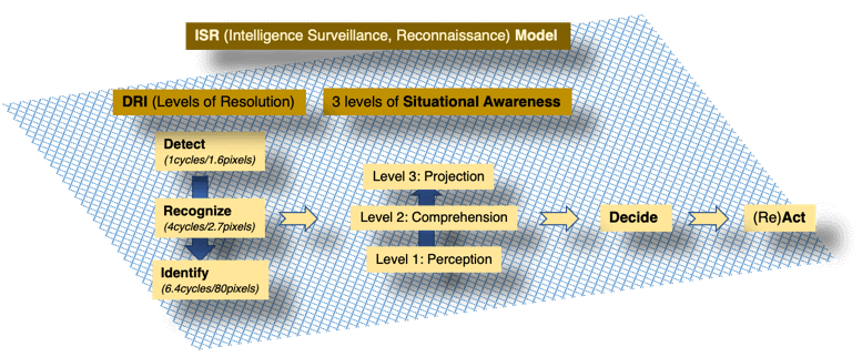 Integrated ISR model