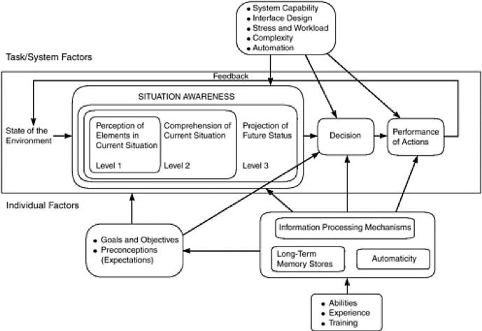 Situational Awareness and OODA model
