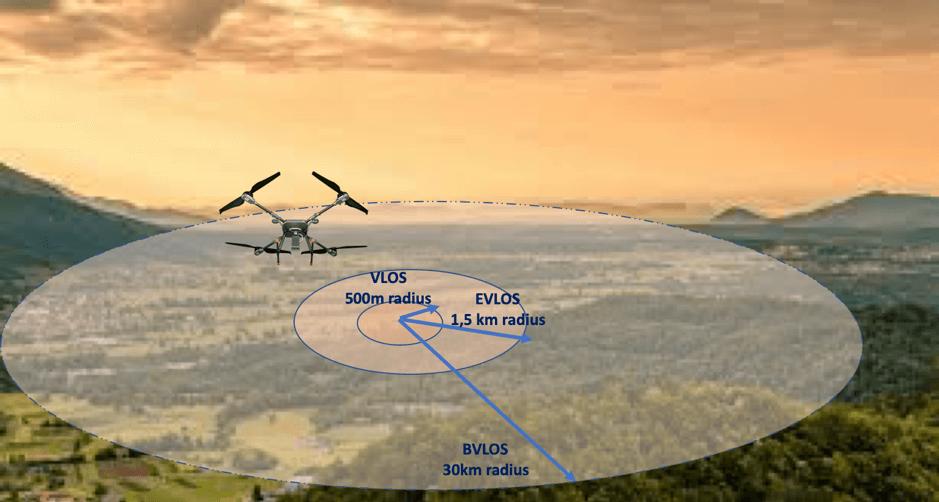 Security Drones with VLOS, EVLOS and BVLOS ranges