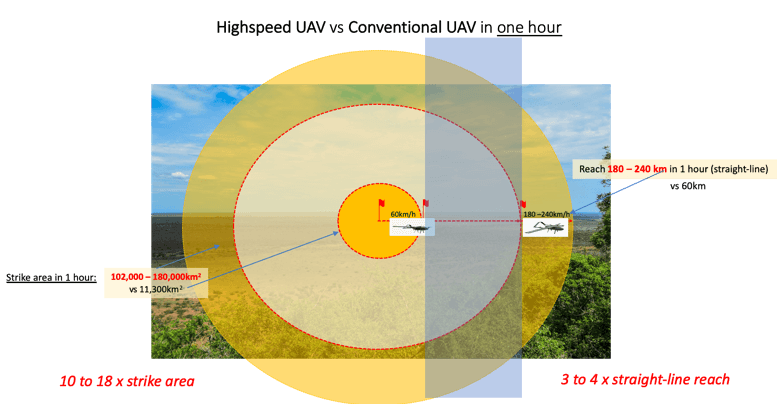 A high speed security drone can achieve 3 to 4 times more in a a straight line and 10 to 18 times more over a strike area