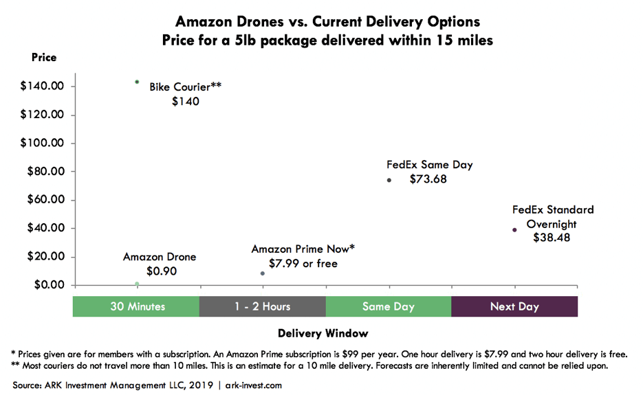 drone delivery options