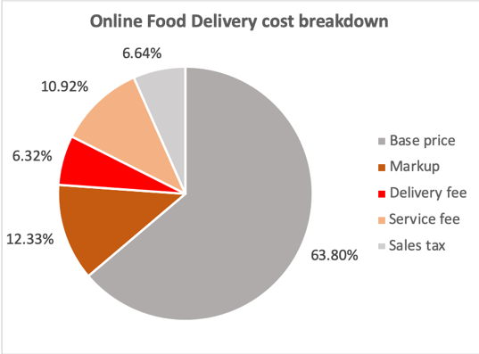 food home delivery cost breakdown