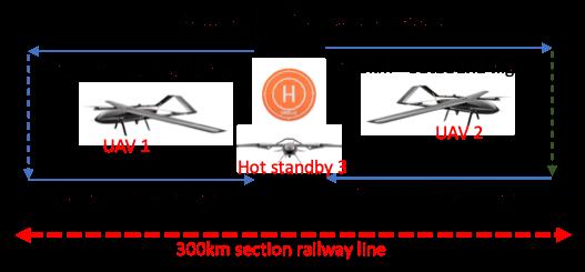 multi UAV solution for 0min hover time