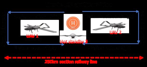 multi UAV solution for 30min hover time