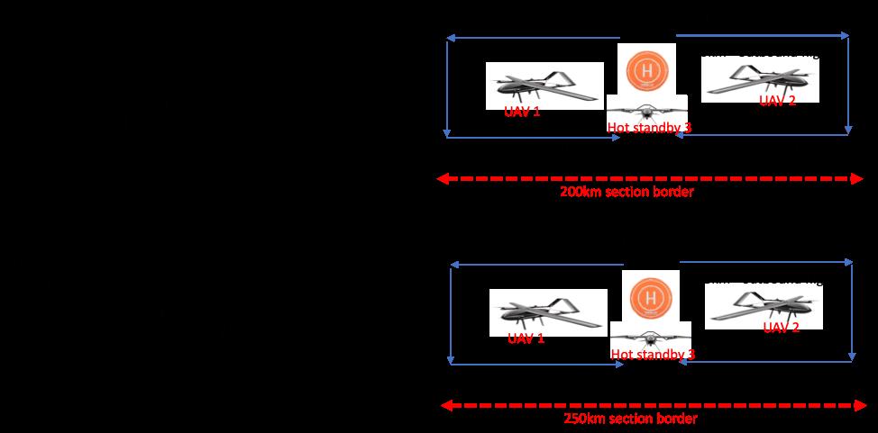 Remote UAV Surveillance options